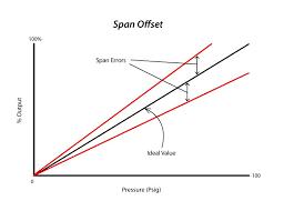 Bicycle Speedometer Calibration Chart Pressure Calibration Pressure Calibration Tequipment