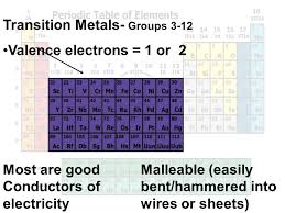 Group 3 12 Periodic Table Slide 7 Photoshot Admirable Transition ...