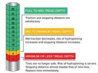 Tire Tread Depth Conversion Chart Tire Tread Depth