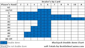 Blackjack Double Down Rule