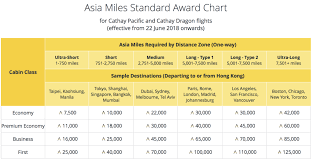Cathay Pacific Miles Chart Cathay Pacific Devalues Asia Miles Overhauls Earning And