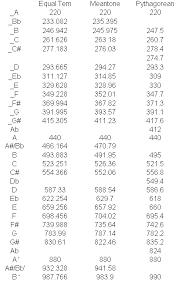 Music Hertz Chart Chinese And Western Music