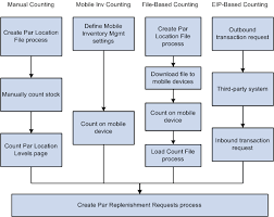 Inventory Count Process Flow