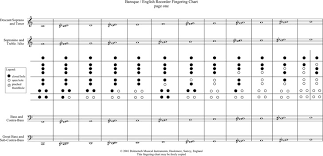 Treble Recorder Note Chart 69 Paradigmatic Alto Recorder Fingering Chart