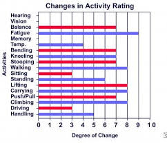 Impairment Rating Of Neuromusculoskeletal Conditions