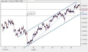 Netdania Forex Rates Charts Apk
