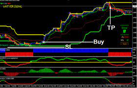 Macd stands for moving it can signal changes in trend much closer to when they actually occur. Winning Profitable Trading System Trend Following System