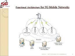 5g technology architecture. 14 functional architecture for 5g 5g technology o