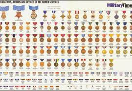 Logical Military Service Ribbons Chart 2019
