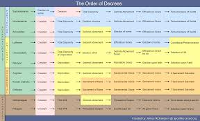 Theology Charts Infographic The Order Of Decrees Denominational Comparison