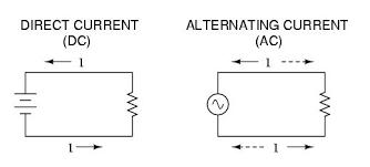 alternating current vs direct current. direct vs alternating current