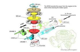 ec225 main rotor head and main gear box design aerossurance ec225 mgb schematic credit airbus helicopters via step change in safety
