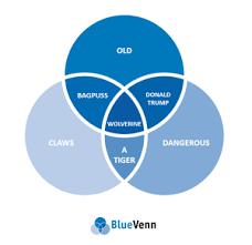 John Venn Venn Diagram Youre So Venn