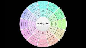 Mixed In Key Camelot Chart Mixed In Key And Camelot Wheel