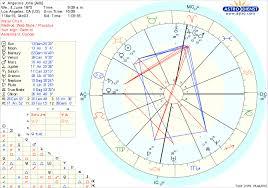25 Punctilious Natal Chart Planet Degrees
