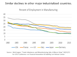 Long Term Job Decline In U S Manufacturing These Jobs Are