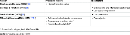 Risk And Protective Factors Chart Summary Of Risk And Protective Factors Identified