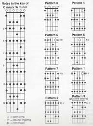 80 Meticulous Chord Root Note Chart