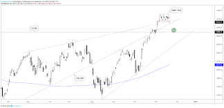 Dow Jones Dax Commodity Technical Outlook Video