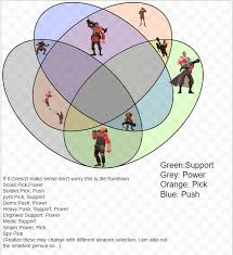 How To Make A Venn Diagram On Google Drawing This May Be Confusing But This Is A Venn Diagram Showing All The