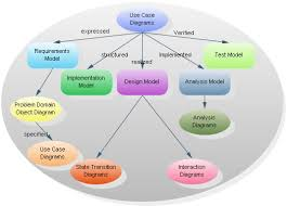 jacobson s use case diagrams uml modeling software examples jacobson ood