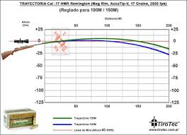 Sabot Slug Ballistics Chart 12 Gauge Sabot Slug Ballistics Chart Fxtradingcharts Com