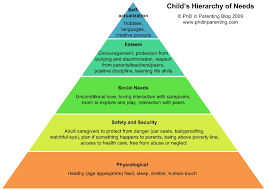 Maslow Hierarchy Of Needs Childs Hierarchy Of Needs Phd In Parenting Phd In Parenting