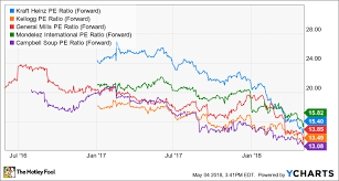 3 Reasons To Buy Kraft Heinz Stock 1 Reason To Sell The