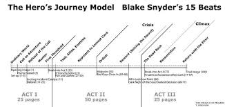 blake snyder beat sheet screenwriting the game jackson morgan medium