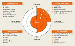 Content Marketing Content Marketing Definition Strategie Ziele Von Inhaltsmarketing