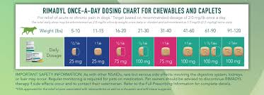Rimadyl Once A Day Dosing Chart For Chewables And Caplets