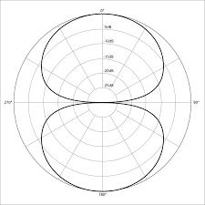 1024px polar pattern figure eight
