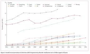 Global Use Of Adhd Medication Is Rising Psychology Today