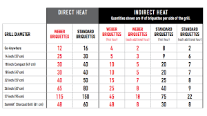 Weber Grill Temperature Chart Chimney Starter 101 Burning Questions