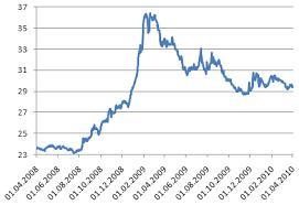 Финансово экономический кризис в России Википедия Валютный рынок править править код