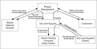 Operation Organization Chart Sms Gateway Sms Service Provider Organization Chart