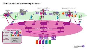 connecting the digital campus building tomorrow s universities security universal profile 18