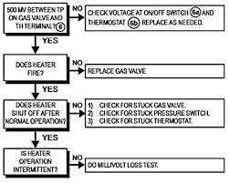 millivolt pool heater troubleshooting guide be careful working around gas pool heaters as they can be deadly dangerous do not bypass safety circuits to operate the heater or you could be creating a