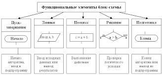 Информатика Тема  Шаги бывают безусловными изображаются прямоугольниками параллелограммами и условными изображаются ромбами Из ромба всегда выходят две стрелки одна
