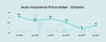 the most recent quarter is a bit of an anomaly with car insurance costs rising the average quote in the fourth quarter was 3 2 higher when compared with