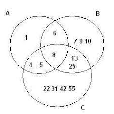Real Numbers Venn Diagram Venn Diagrams Clep College Mathematics