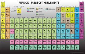 Natural Elements of the Periodic Table - Does God Exist? Today