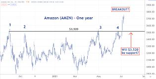 Amazon Stock Breaks Out - Amazon (AMZN ...