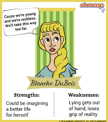 Blanche Dubois In A Streetcar Named Desire Chart
