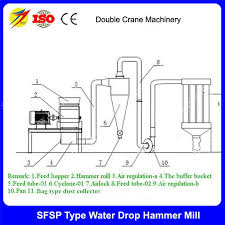 Mills Feeding Chart Poultry Feed Hammer Mill Pellet Mill Pellet Machine Feed