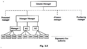 Marketing Organisation Structure 8 Types