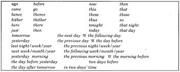 Rbse Class 9 English Grammar Narration