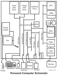 on computers historical development of computers computer schematic