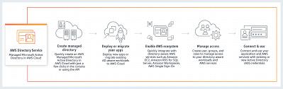 aws directory service amazon web services aws