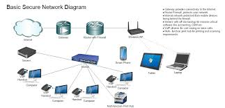 basic network diagram goal goodwinmetals co Home Network Wiring Diagram at Corporate Network Diagram Of Wired Network